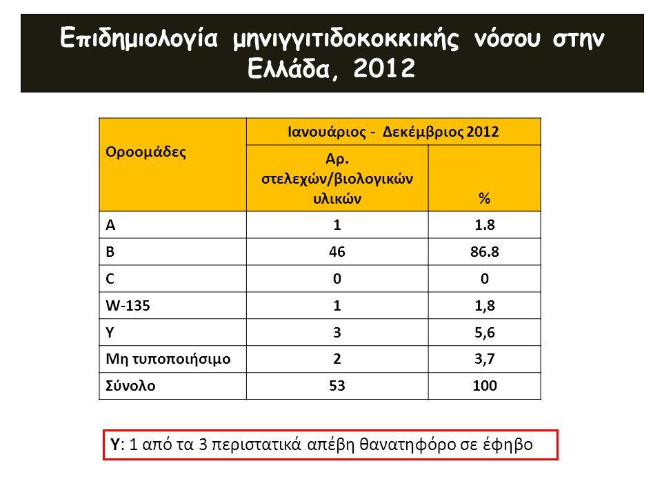 Επιδημιολογία μηνιγγιτιδοκοκκικής νόσου στην Ελλάδα, 2012