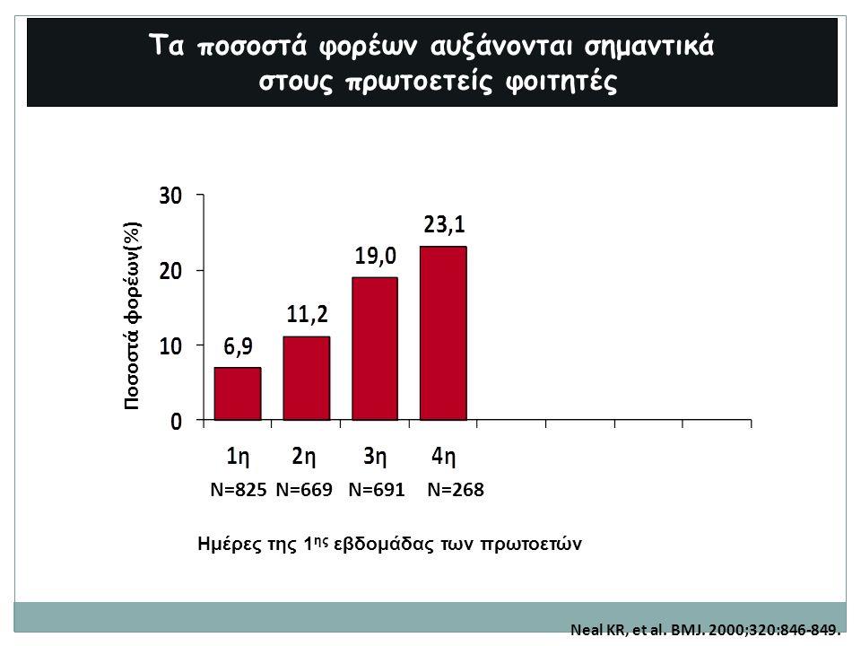 Τα ποσοστά φορέων αυξάνονται σημαντικά στους πρωτοετείς φοιτητές