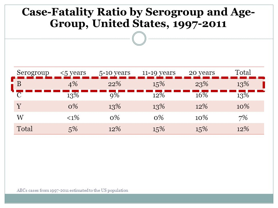 Case-Fatality Ratio by Serogroup and Age-Group, United States, 1997-2011
