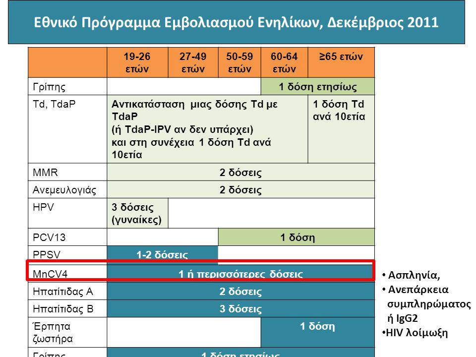 Εθνικό Πρόγραμμα Εμβολιασμού Ενηλίκων, Δεκέμβριος 2011