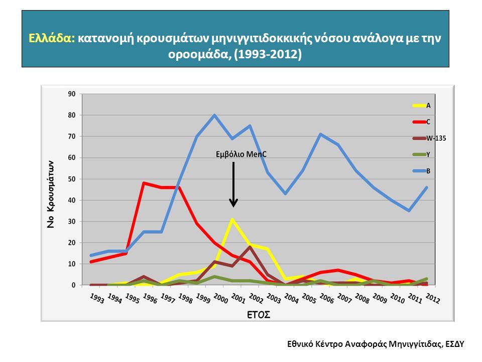 Εθνικό Κέντρο Αναφοράς Μηνιγγίτιδας, ΕΣΔΥ