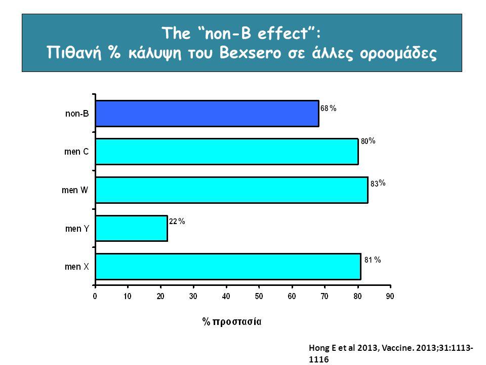 The non-B effect : Πιθανή % κάλυψη του Bexsero σε άλλες οροομάδες