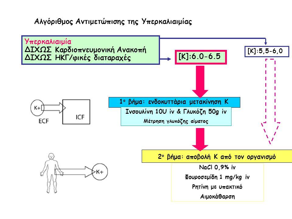 Αλγόριθμος Αντιμετώπισης της Υπερκαλιαιμίας