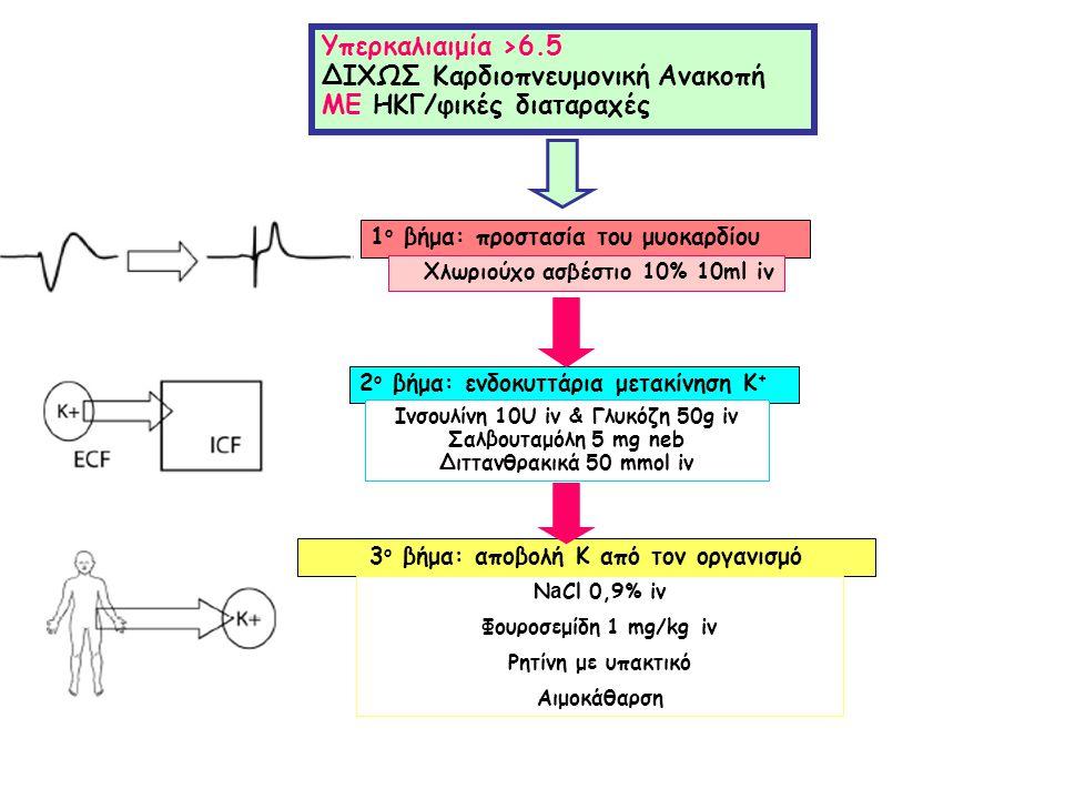 ΔΙΧΩΣ Καρδιοπνευμονική Ανακοπή ΜΕ ΗΚΓ/φικές διαταραχές