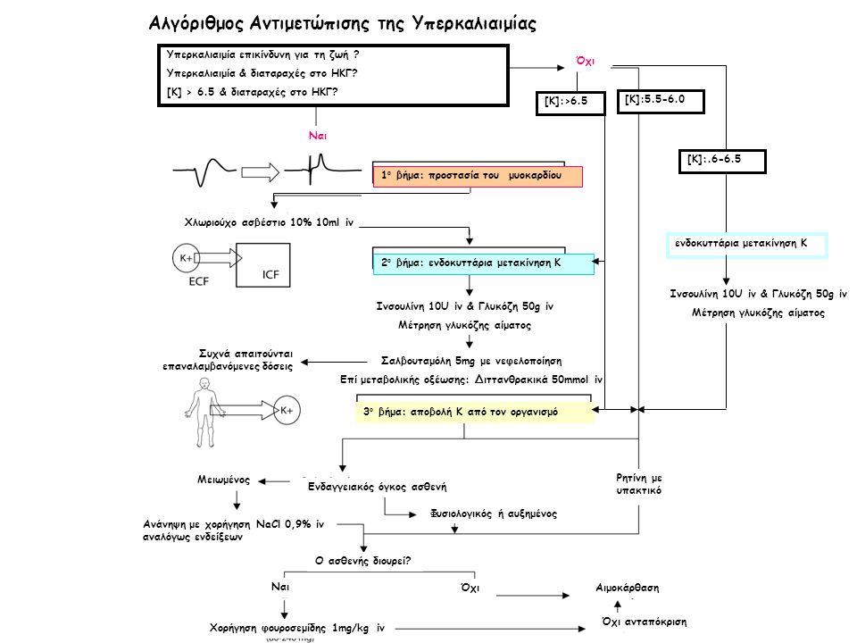fffff Αλγόριθμος Αντιμετώπισης της Υπερκαλιαιμίας