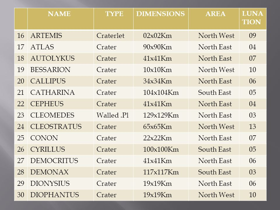 name NAME TYPE DIMENSIONS AREA LUNATION 16 ARTEMIS Craterlet 02x02Km
