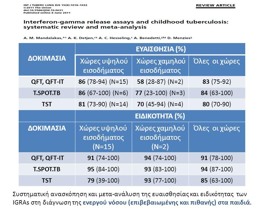ΔΟΚΙΜΑΣΙΑ ΕΥΑΙΣΘΗΣΙΑ (%) ΕΙΔΙΚΟΤΗΤΑ (%)