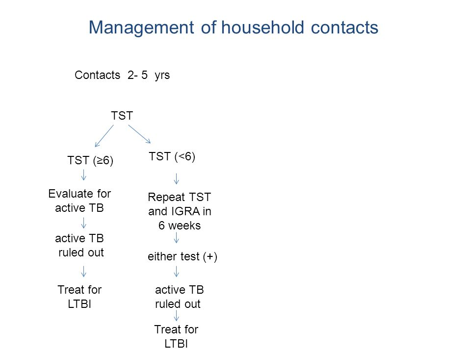 Management of household contacts