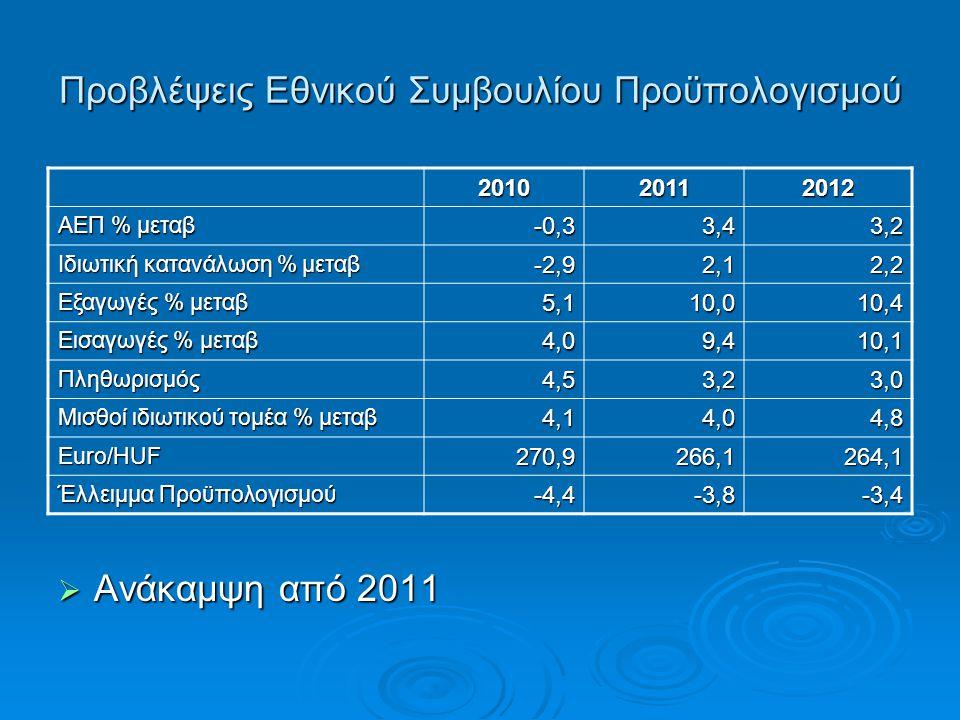 Προβλέψεις Εθνικού Συμβουλίου Προϋπολογισμού