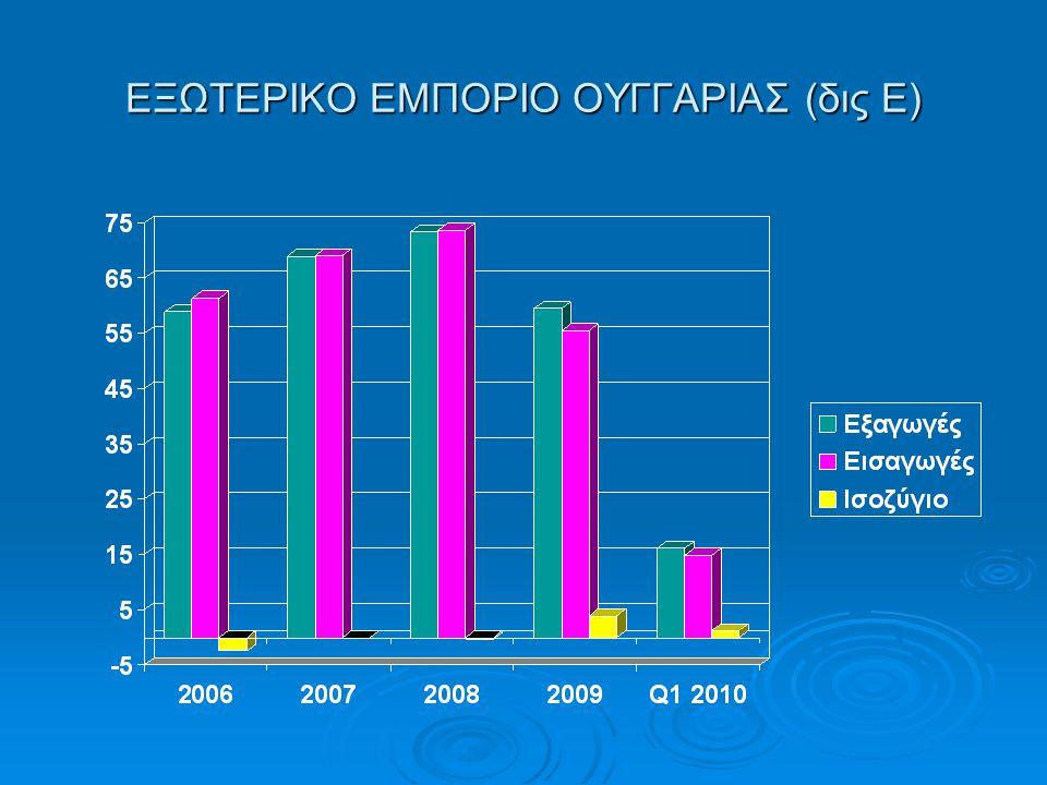 ΕΞΩΤΕΡΙΚΟ ΕΜΠΟΡΙΟ ΟΥΓΓΑΡΙΑΣ (δις Ε)
