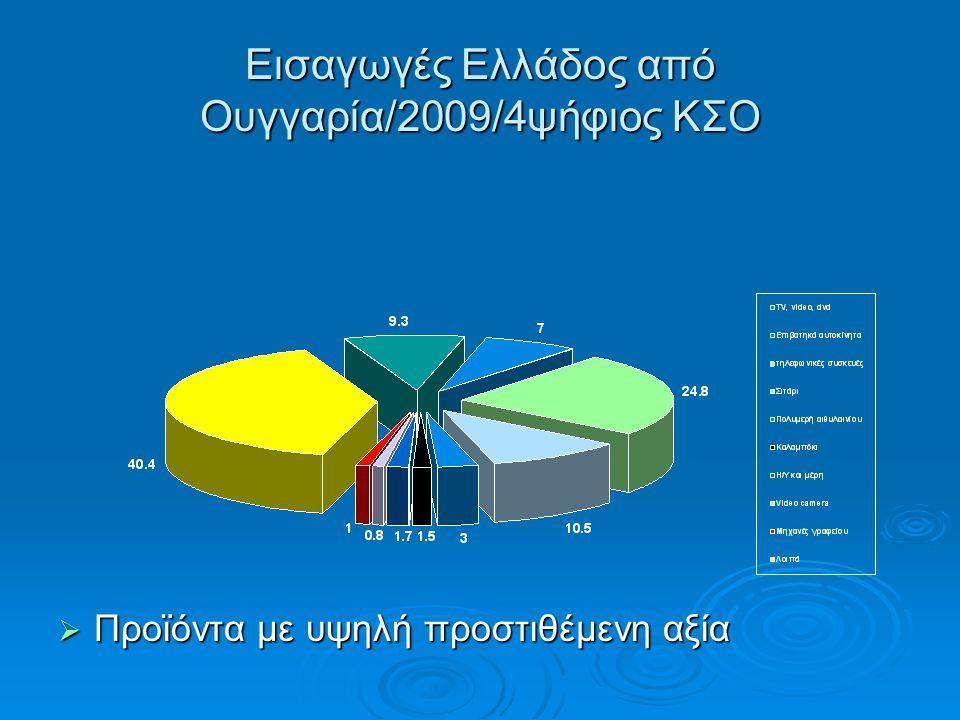 Εισαγωγές Ελλάδος από Ουγγαρία/2009/4ψήφιος ΚΣΟ