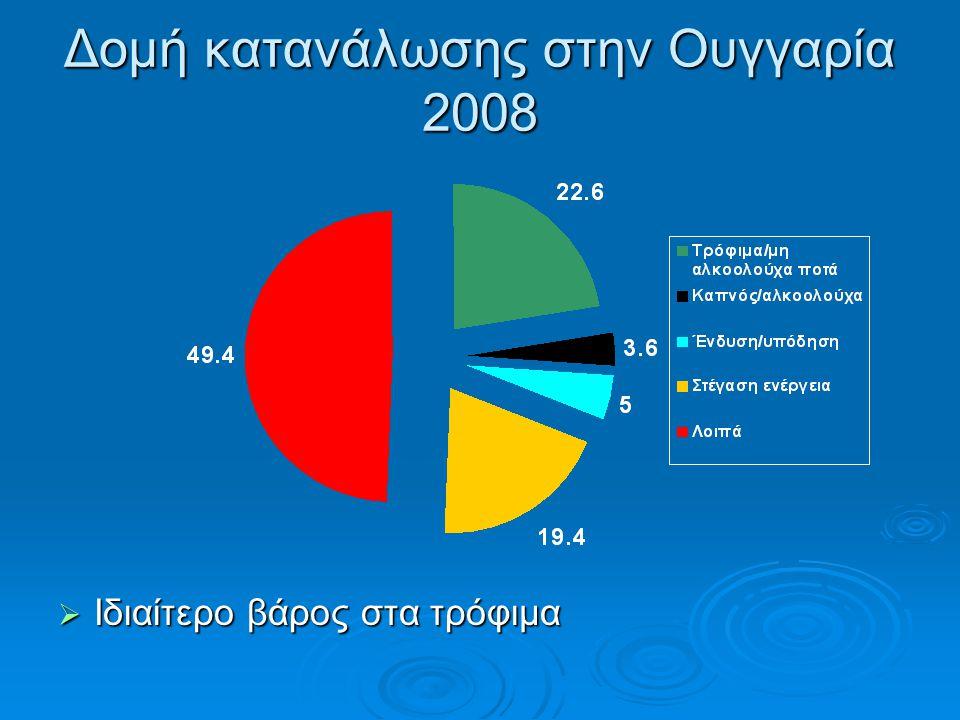 Δομή κατανάλωσης στην Ουγγαρία 2008