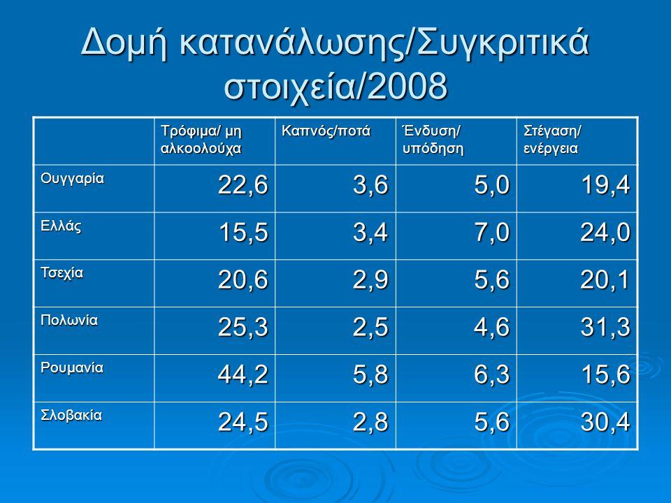 Δομή κατανάλωσης/Συγκριτικά στοιχεία/2008