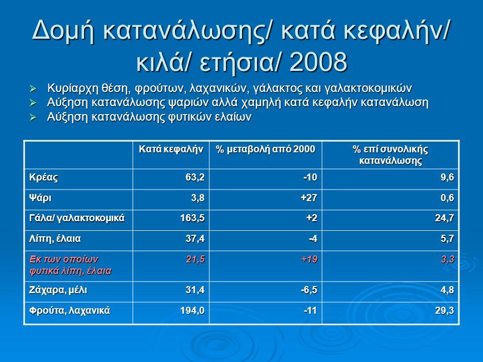 Δομή κατανάλωσης/ κατά κεφαλήν/ κιλά/ ετήσια/ 2008