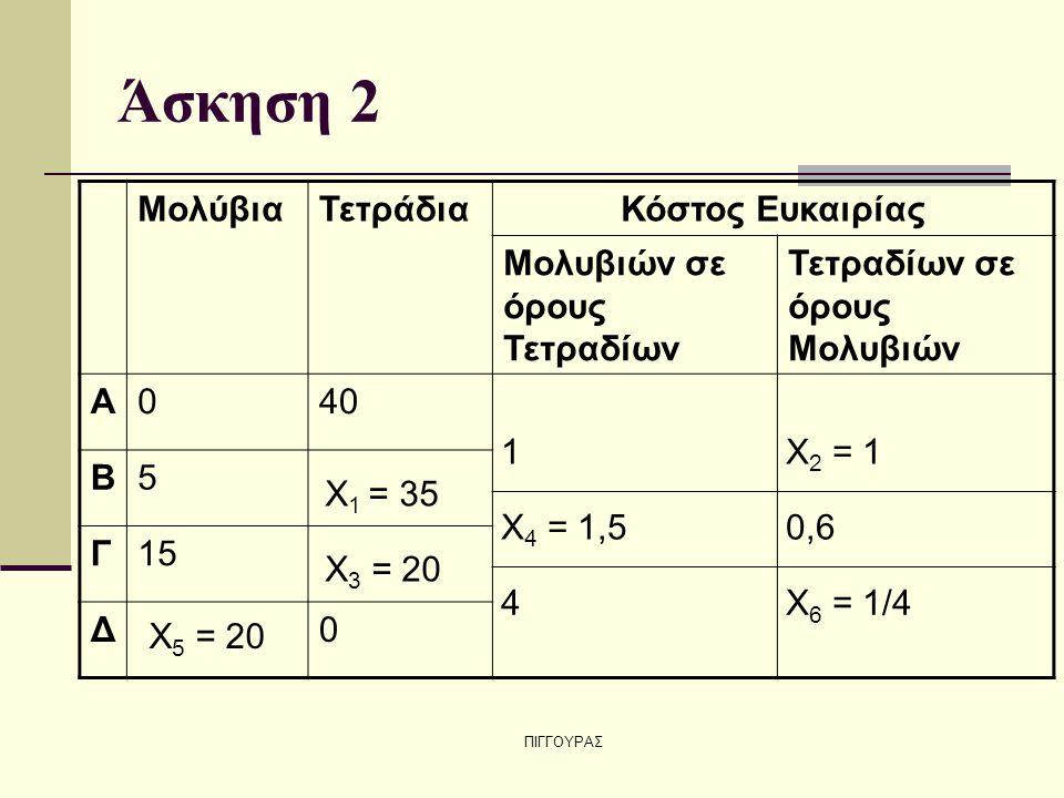 Άσκηση 2 Μολύβια Τετράδια Κόστος Ευκαιρίας Μολυβιών σε όρους Τετραδίων