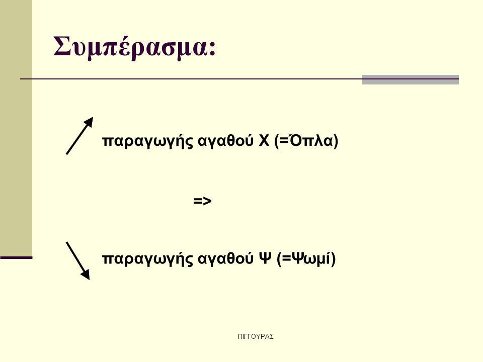 Συμπέρασμα: παραγωγής αγαθού Χ (=Όπλα) =>