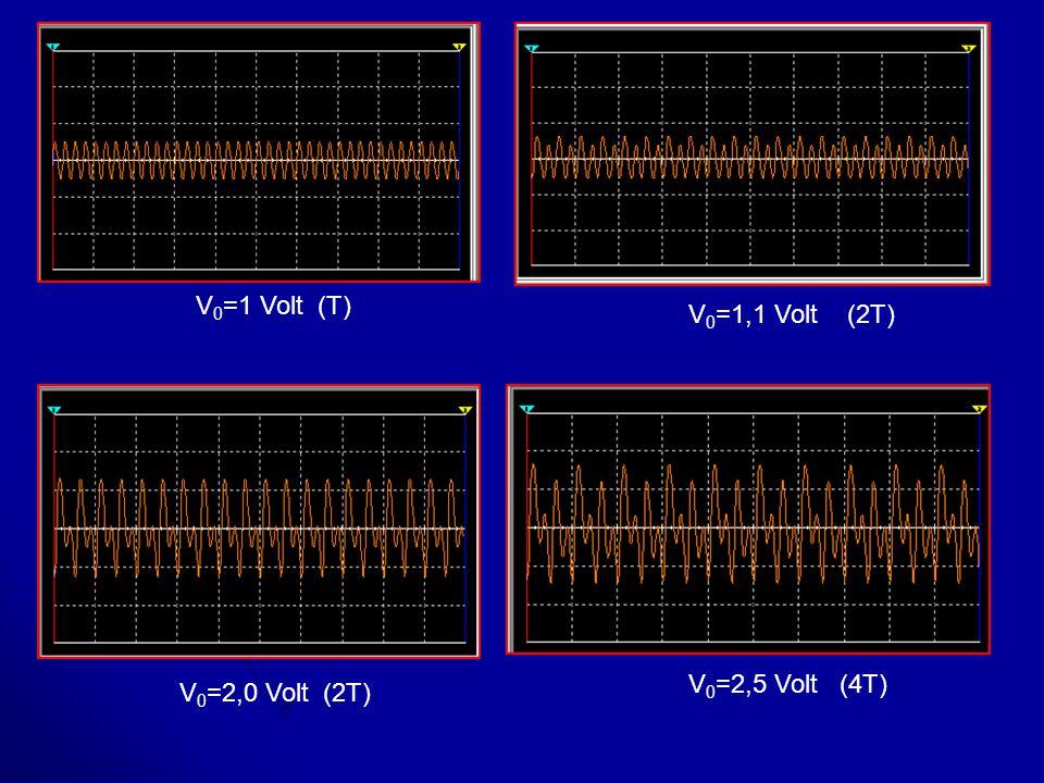 V0=1 Volt (T) V0=1,1 Volt (2T) V0=2,5 Volt (4T) V0=2,0 Volt (2T)