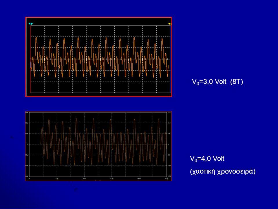 V0=3,0 Volt (8T) V0=4,0 Volt (χαοτική χρονοσειρά)