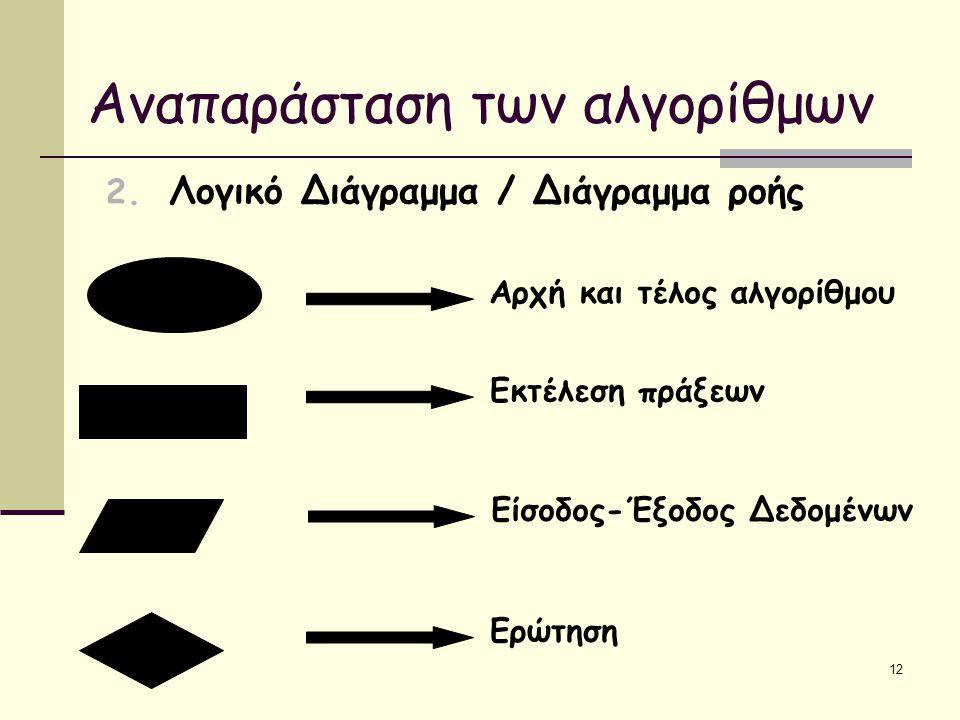 Αναπαράσταση των αλγορίθμων