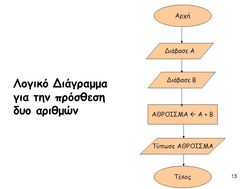 Λογικό Διάγραμμα για την πρόσθεση δυο αριθμών