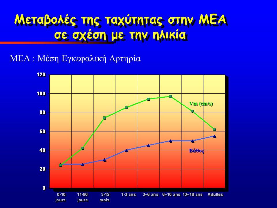 Μεταβολές της ταχύτητας στην ΜΕΑ σε σχέση με την ηλικία