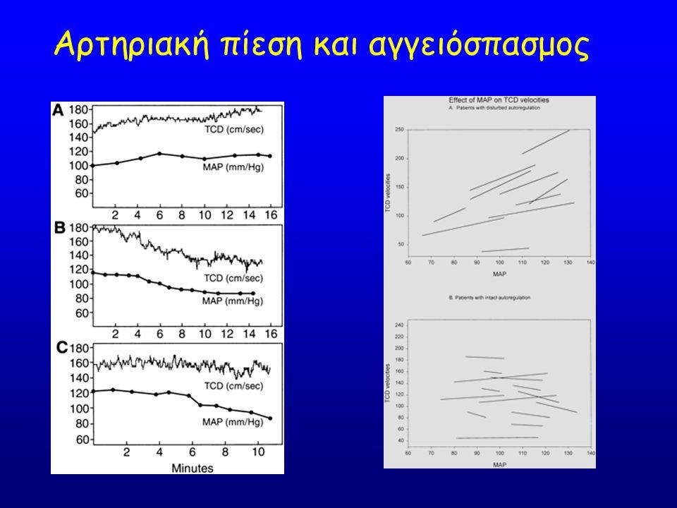 Αρτηριακή πίεση και αγγειόσπασμος