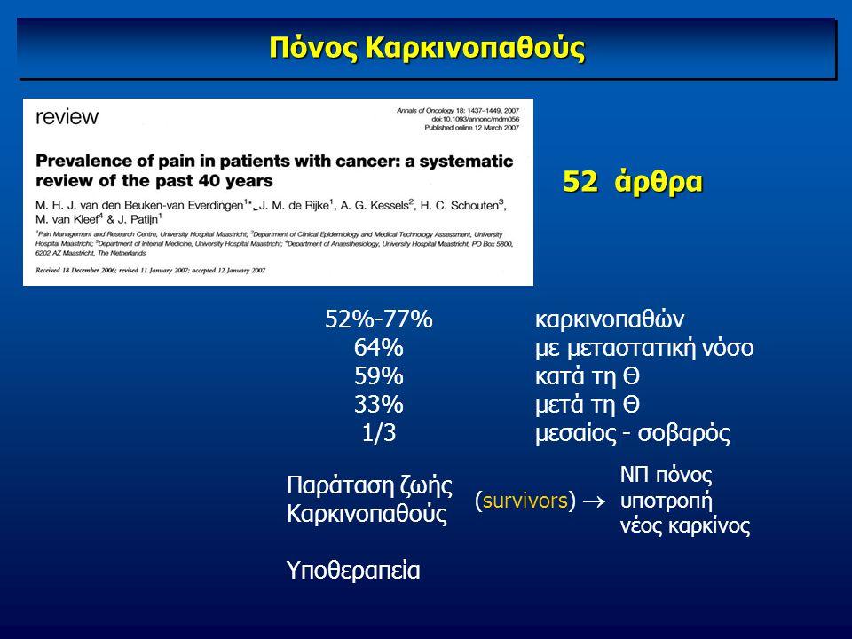 Πόνος Καρκινοπαθούς 52 άρθρα 52%-77% 64% 59% 33% 1/3 καρκινοπαθών