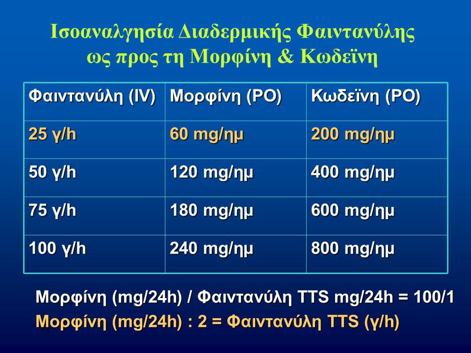 Ισοαναλγησία Διαδερμικής Φαιντανύλης ως προς τη Μορφίνη & Κωδεϊνη