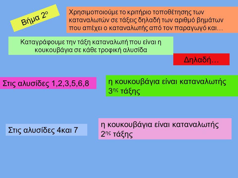 η κουκουβάγια είναι καταναλωτής 3ης τάξης Στις αλυσίδες 1,2,3,5,6,8