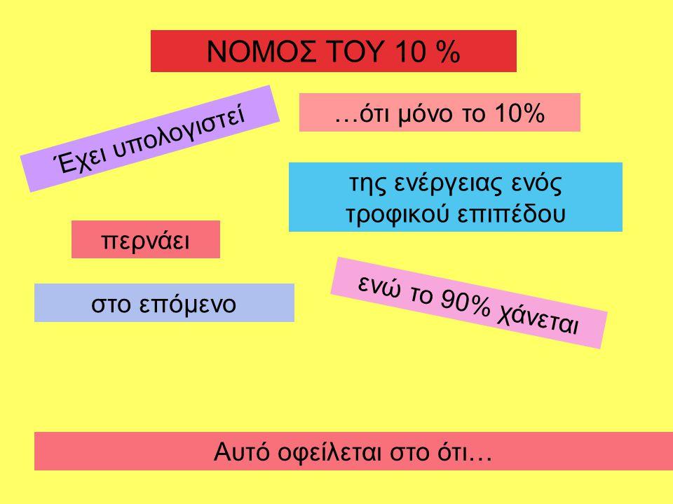 ΝΟΜΟΣ ΤΟΥ 10 % …ότι μόνο το 10% Έχει υπολογιστεί
