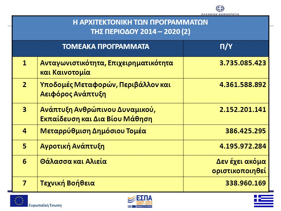 Η ΑΡΧΙΤΕΚΤΟΝΙΚΗ ΤΩΝ ΠΡΟΓΡΑΜΜΑΤΩΝ ΤΗΣ ΠΕΡΙΟΔΟΥ 2014 – 2020 (2)