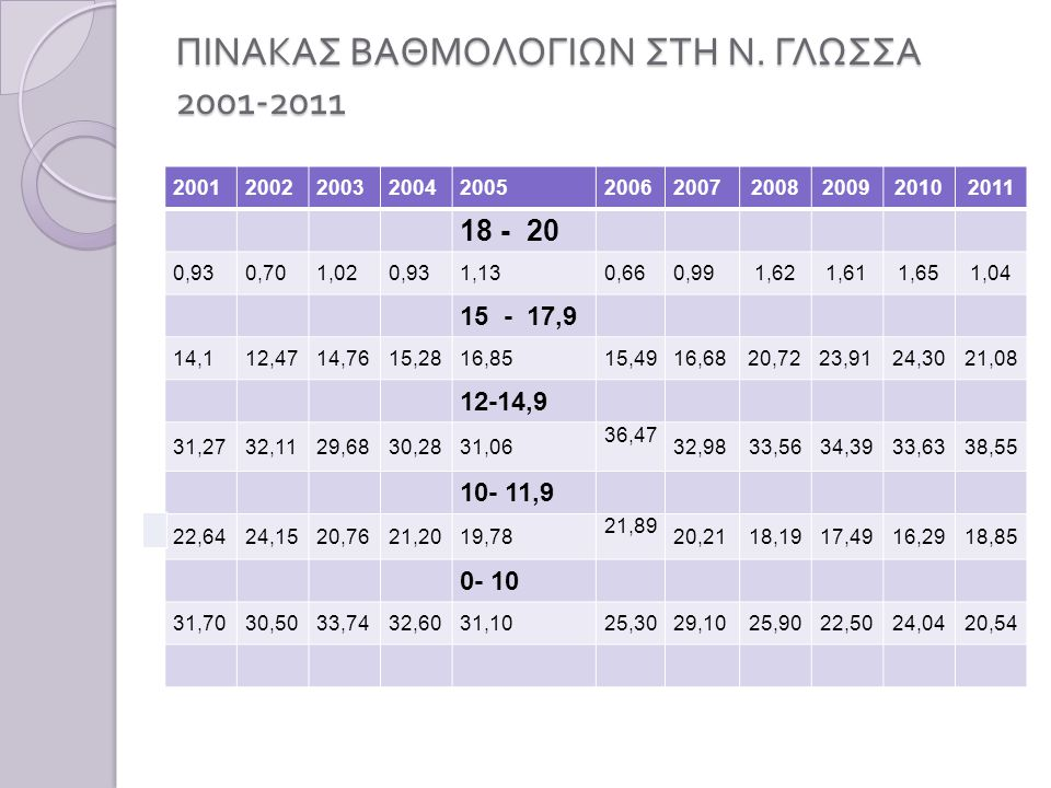 ΠΙΝΑΚΑΣ ΒΑΘΜΟΛΟΓΙΩΝ ΣΤΗ Ν. ΓΛΩΣΣΑ 2001-2011