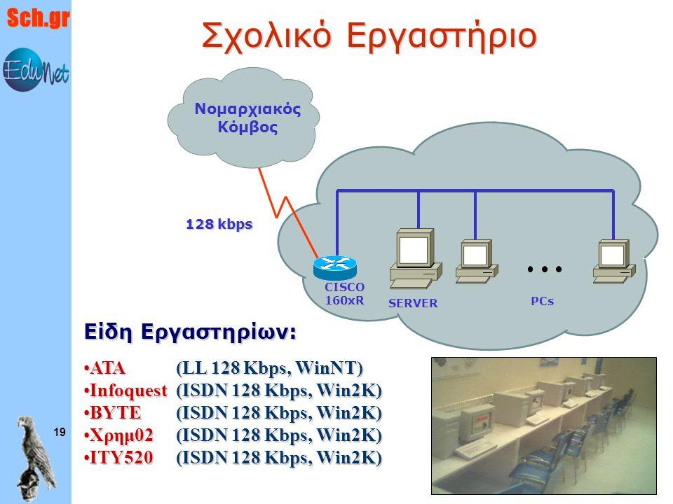 Σχολικό Εργαστήριο Είδη Εργαστηρίων: ΑΤΑ (LL 128 Kbps, WinNT)