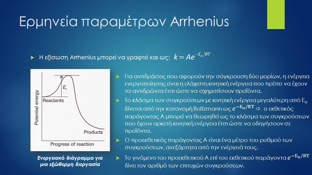 Ερμηνεία παραμέτρων Arrhenius