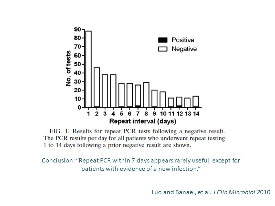 Repeat Testing Conclusion: Repeat PCR within 7 days appears rarely useful, except for patients with evidence of a new infection.
