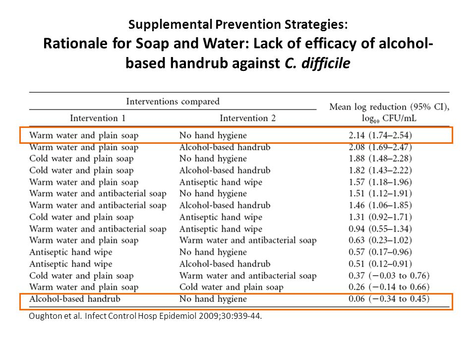 Supplemental Prevention Strategies: Rationale for Soap and Water: Lack of efficacy of alcohol-based handrub against C. difficile