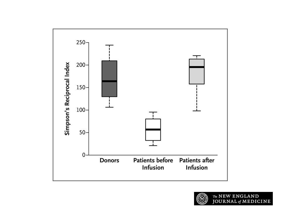 Microbiota Diversity in Patients before and after Infusion of Donor Feces, as Compared with Diversity in Healthy Donors.