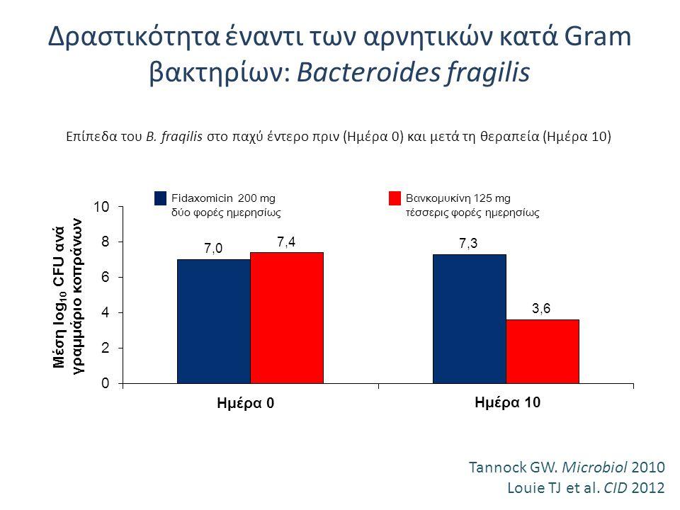 Δραστικότητα έναντι των αρνητικών κατά Gram βακτηρίων: Bacteroides fragilis