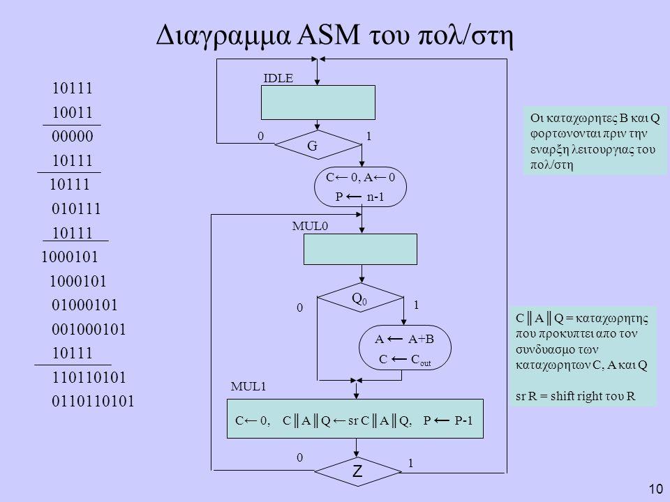 Διαγραμμα ASM του πολ/στη