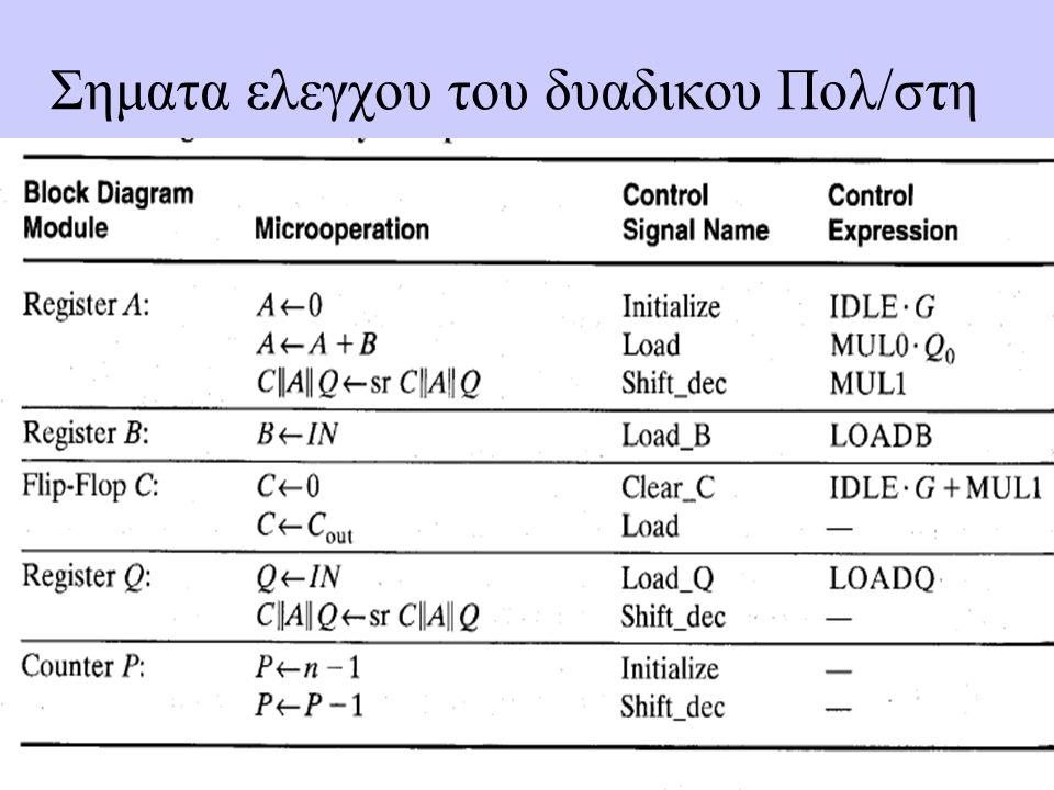 Σηματα ελεγχου του δυαδικου Πολ/στη