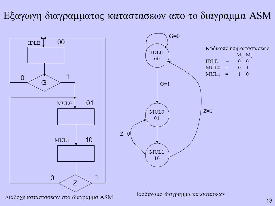 Εξαγωγη διαγραμματος καταστασεων απο το διαγραμμα ASM