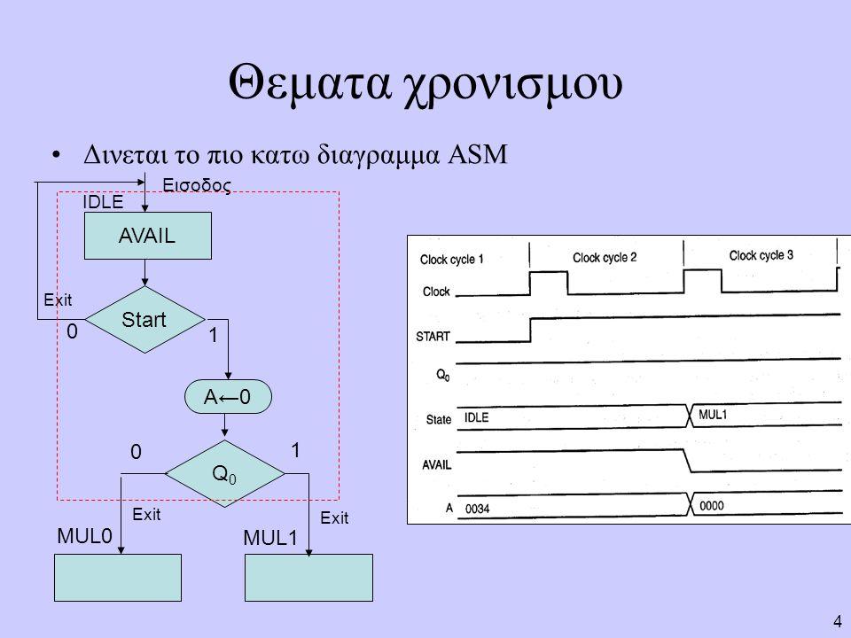 Θεματα χρονισμου Δινεται το πιο κατω διαγραμμα ASM AVAIL Start 1 A←0 1