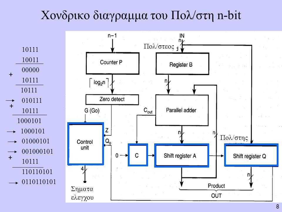 Χονδρικο διαγραμμα του Πολ/στη n-bit