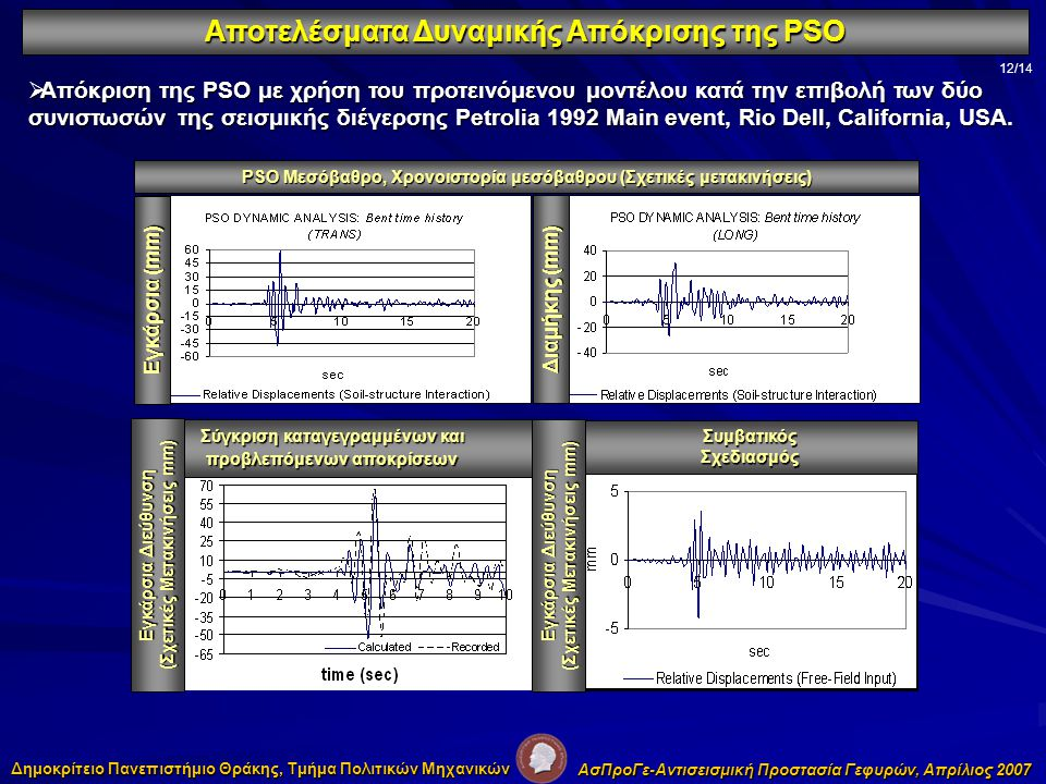 Αποτελέσματα Δυναμικής Απόκρισης της PSO