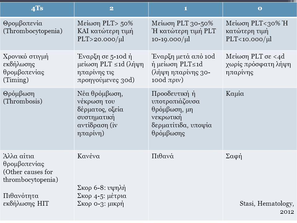 4Τs 2. 1. Θρομβοπενία. (Thrombocytopenia) Μείωση PLT> 50% ΚΑΙ κατώτερη τιμή PLT>20.000/μl. Μείωση PLT 30-50% Ή κατώτερη τιμή PLT 10-19.000/μl.