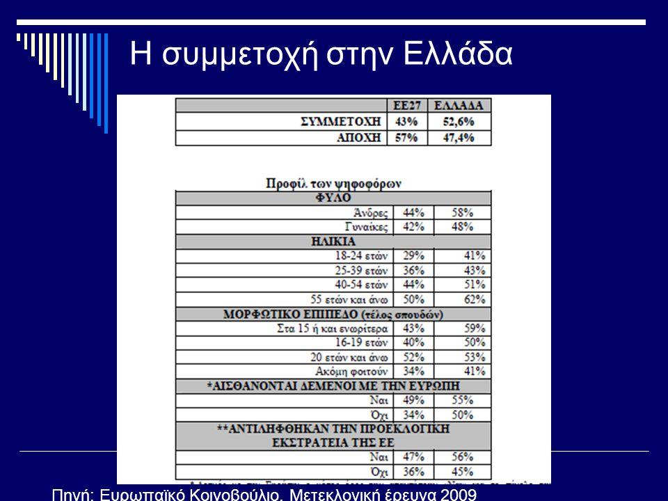 Η συμμετοχή στην Ελλάδα