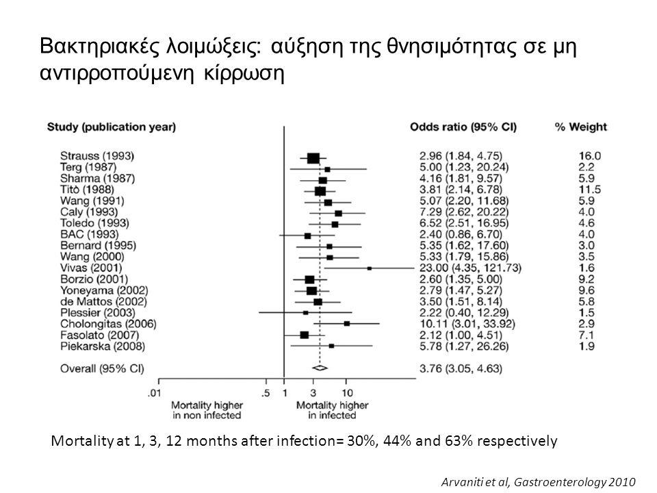 Βακτηριακές λοιμώξεις: αύξηση της θνησιμότητας σε μη αντιρροπούμενη κίρρωση