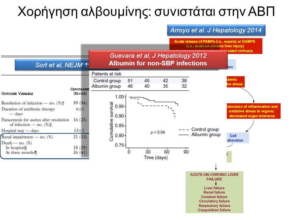 Χορήγηση αλβουμίνης: συνιστάται στην ΑΒΠ