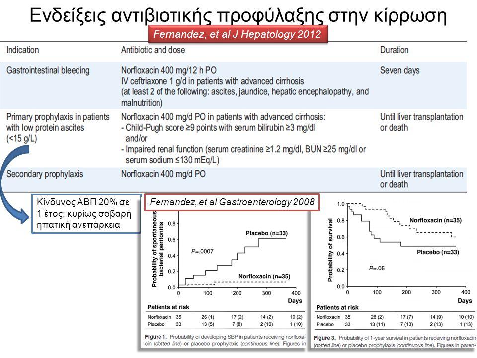 Ενδείξεις αντιβιοτικής προφύλαξης στην κίρρωση