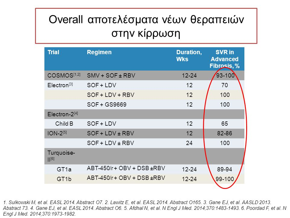 Overall αποτελέσματα νέων θεραπειών στην κίρρωση